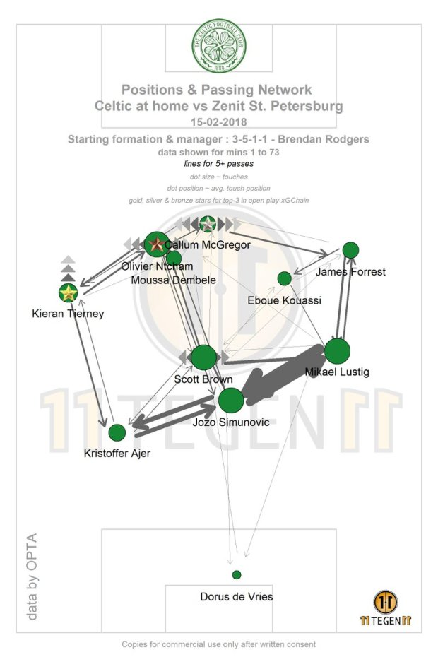 Celtic formation passing network v Zenit