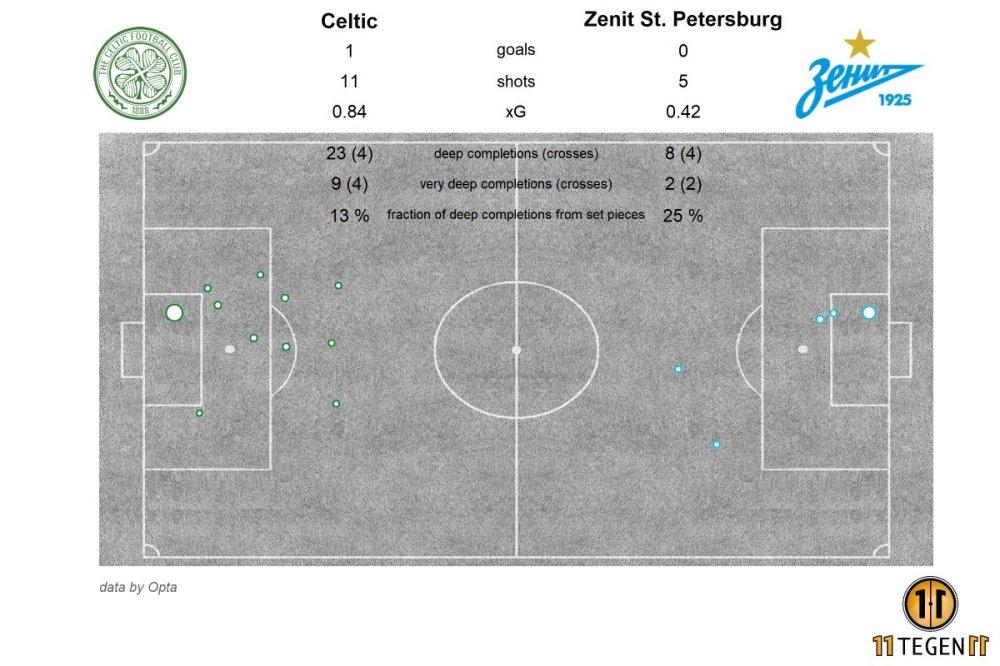 Celtic v Zenit stats