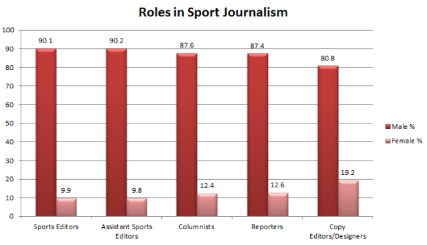 Image for Women in Sports Journalism Two