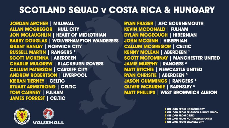 Scotland Squad Official