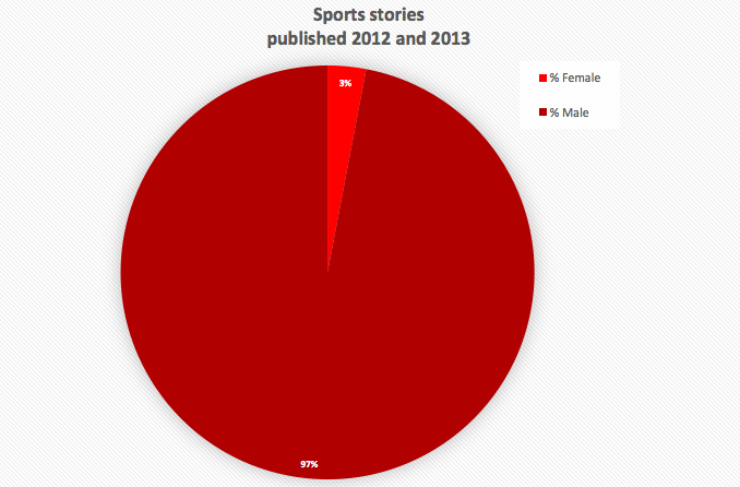 Sports Stories Ratio for Paige Article