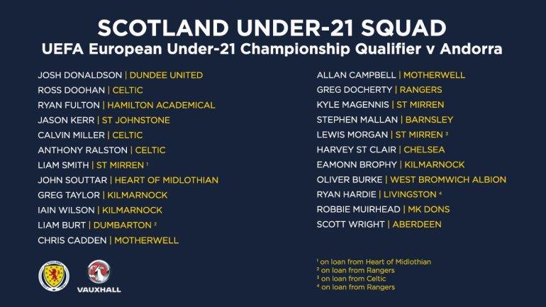 Under 21 squad Scotland