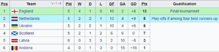 Under 21 table