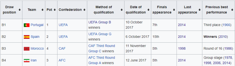World Cup 2018 Group B participants