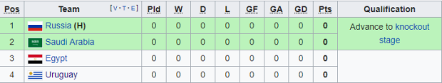 World Cup Group A