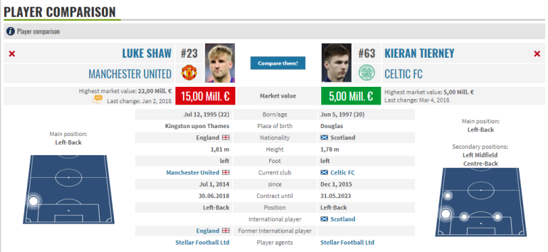 Kieran Tierney Luke Shaw Comparison Transfermarkt