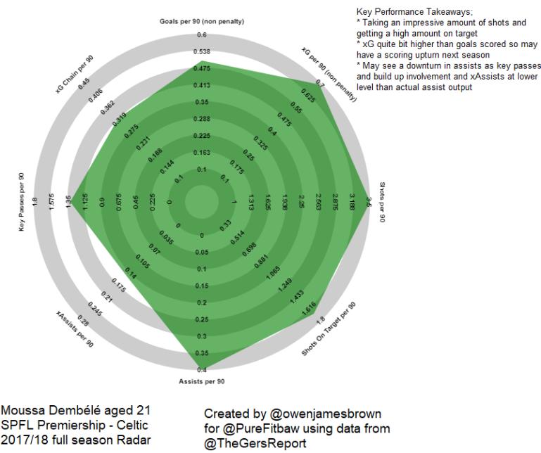 Mousa Dembele SPFL Forward Radar full season 2017 2018