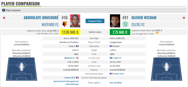 Ntcham and Doucoure comparison Transfermarkt