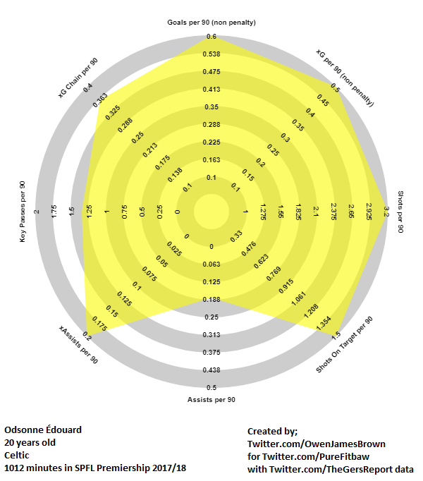 Odsonne Edouard Radar 4th May 2018