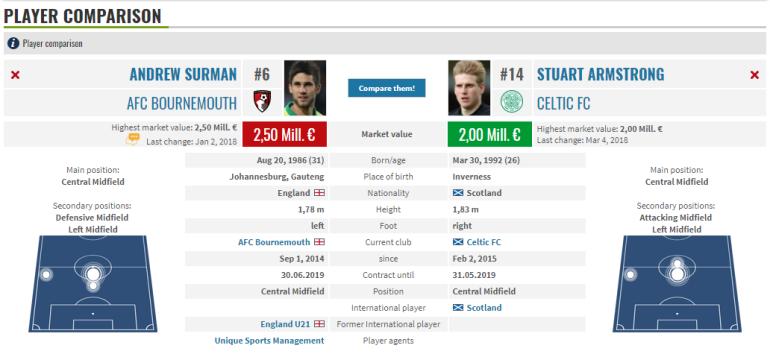 Stuart Armstrong Andrew Surman Transfermarkt comparison