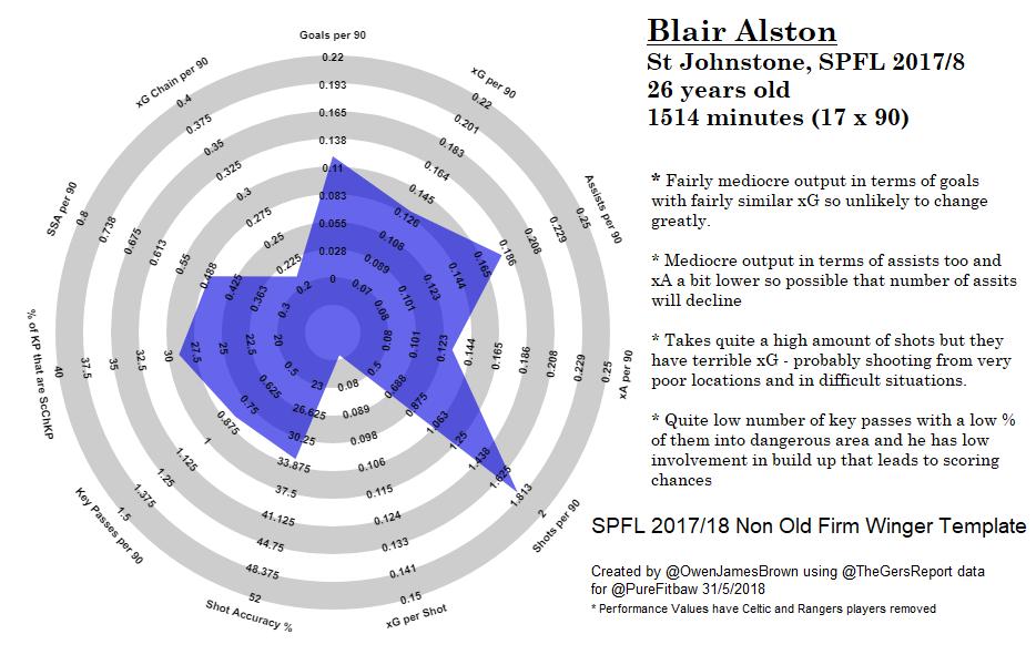 Blair Alston St Johnstone SPFL 2017 2018 Non Old Firm Winger Template