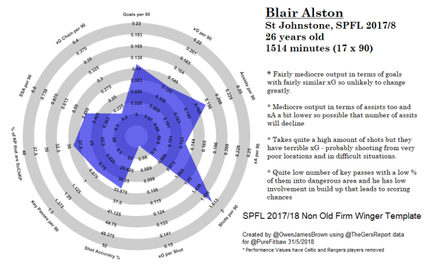 Blair Alston St Johnstone SPFL 2017 2018 Non Old Firm Winger Template