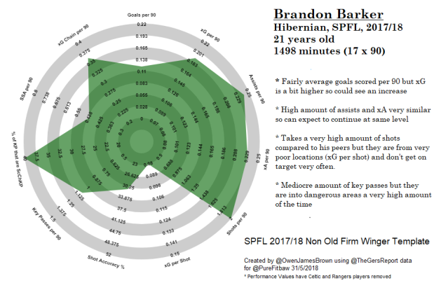 Brandon Barker Hibs SPFL 2017 2018 Season Non Old Firm Winger Template