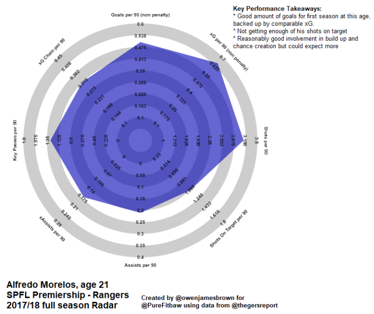 Alfredo Morelos SPFL Forward Radar full 2017 2018 season