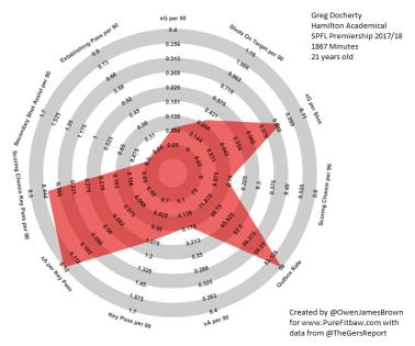 Greg Docherty Hamilton 2017 18 SPFL Creative Midfield Output Radar