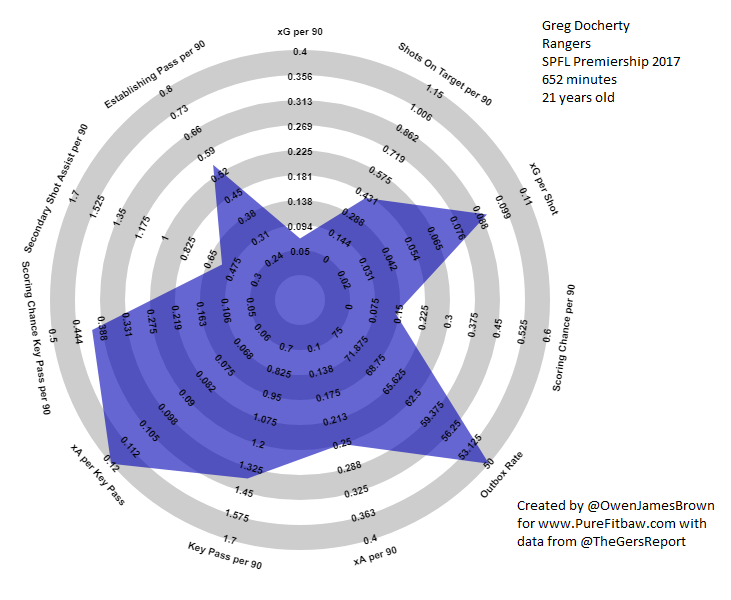 Greg Docherty Rangers 2017 18 SPFL Creative Midfielder Output Radar