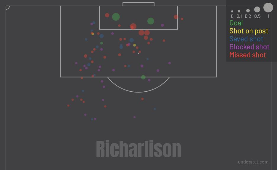 Richarlison shot map