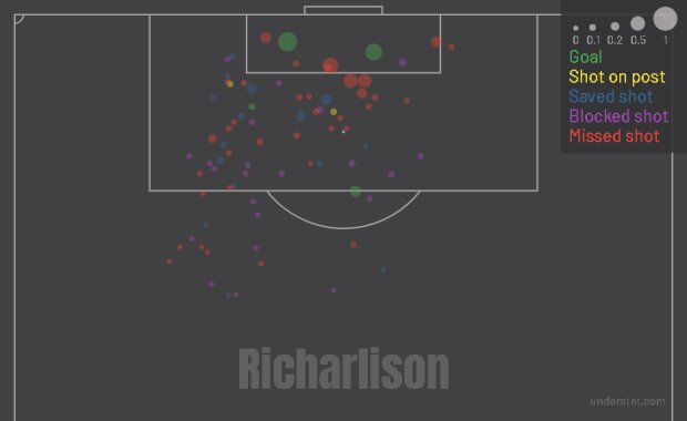 Richarlison shot map