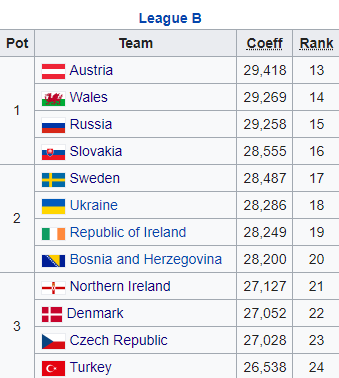 Nations League B
